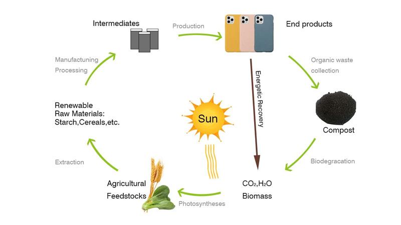 地球環境に優しいリサイクル製造